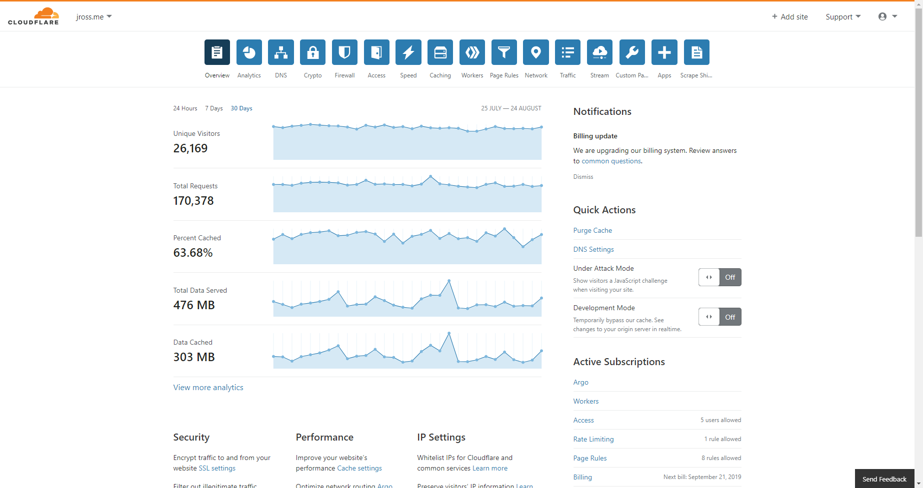 Cloudflare example dashboard
