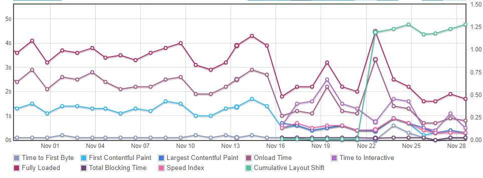 Graph showing Core Web Vitals metrics for Nodecraft.com